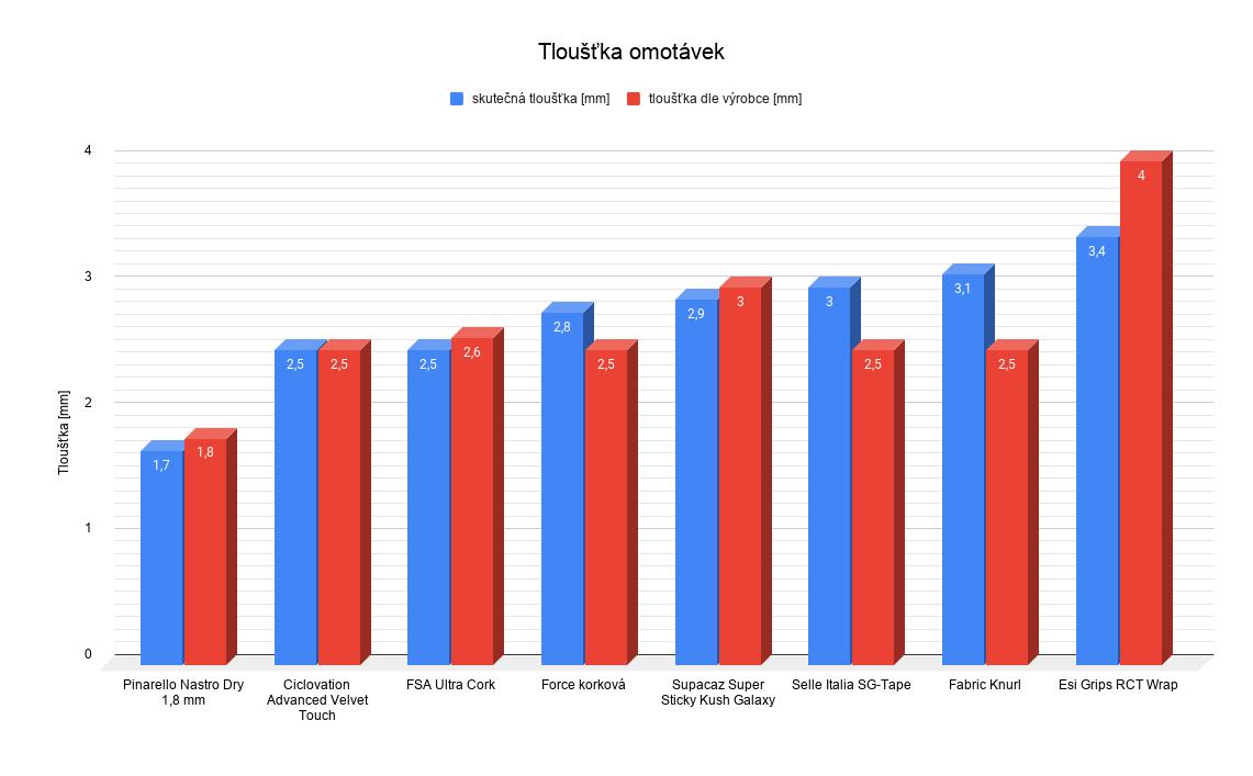Porovnání reálné tloušťky omotávek s údaji uvedenými výrobci.