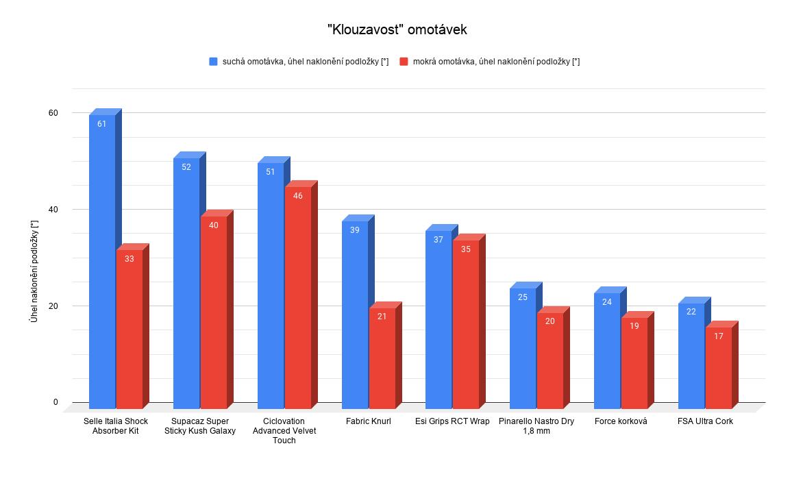 Klouzavost omotávek za sucha (modré sloupce) a za mokra (červené sloupce). Určující je úhel naklonění podložky, větší hodnota v grafu znamená méně klouzající omotávku.