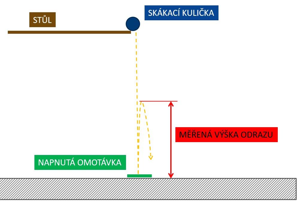 Nákres postupu měření tlumení vibrací.