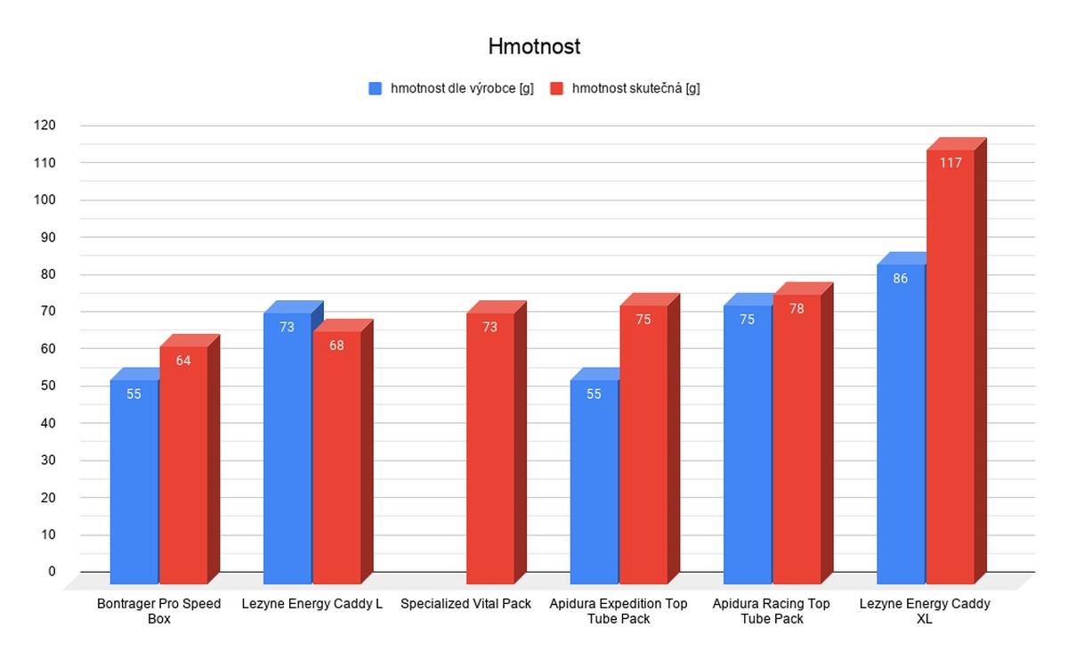 Srovnání hmotnosti brašniček. Červené sloupce značí skutečnou hmotnost, modré sloupce značí hmotnost udávanou výrobcem. U brašničky Specialized se mi vzhledem k jejímu stáří nepodařilo dohledat hmotnost udávanou výrobcem.